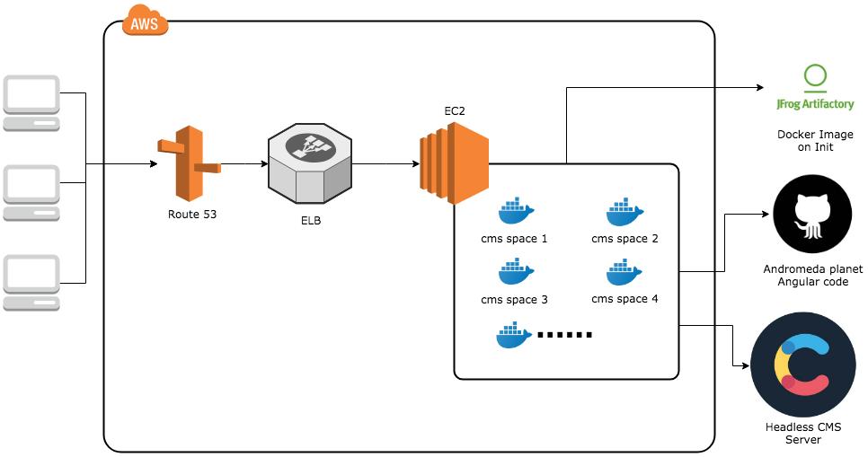 EC2-Docker-based-preview
